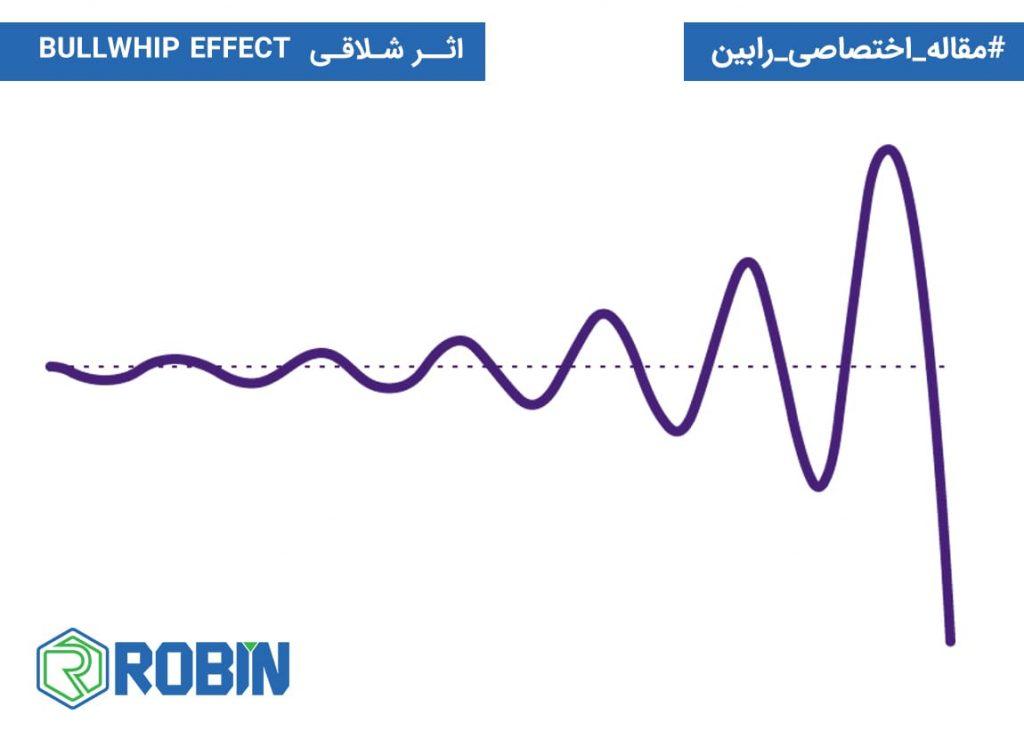 اثر شلاقی (BULLWHIP EFFECT) چیست؟